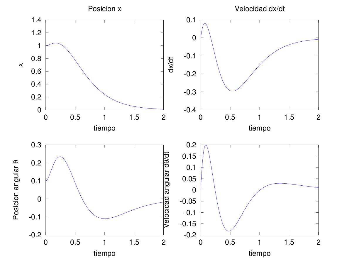 Simulación de la respuesta dinámica del péndulo invertido: variables de estado en el tiempo